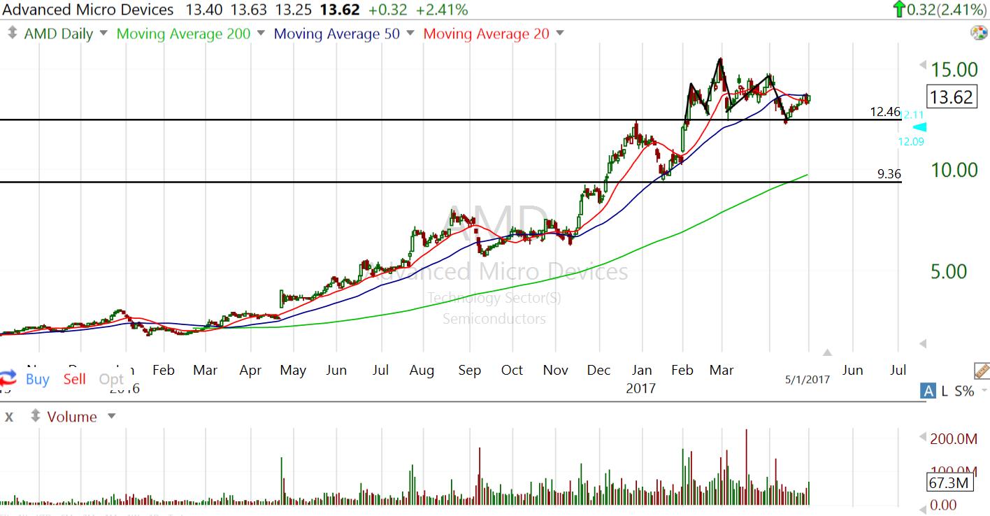 AMD Drops On Weak Earnings Report: Should Investors Buy Now