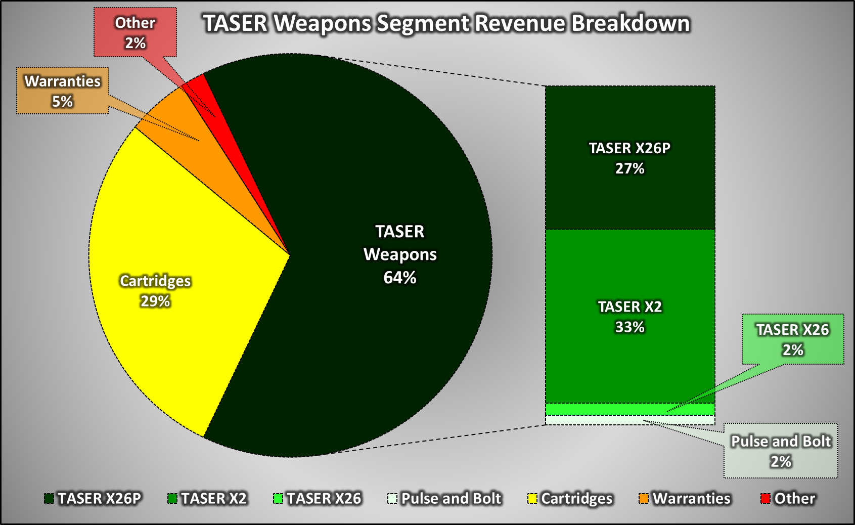 Axon Enterprise High Quality Broad Based Growth With The Bear Case Free Information Society Stun Gun Electronic Circuit Schematic Below Is A Graphical Breakdown Of Revenue Categories Within Taser Weapons Segment For Most Recent Quarter