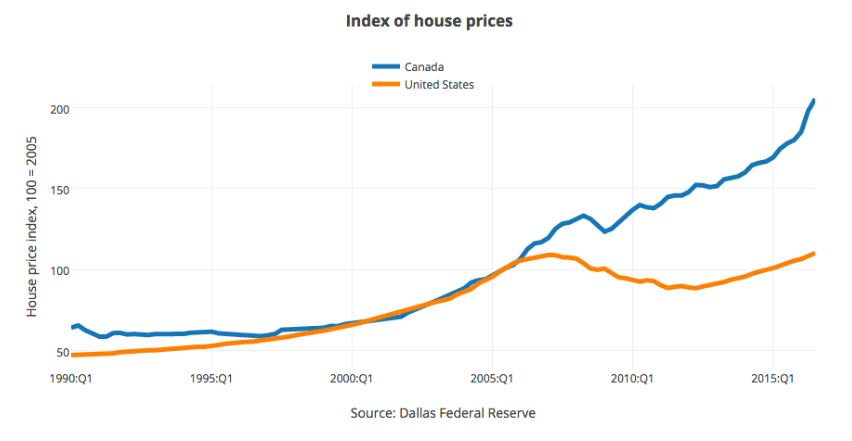 Is Canada's Massive Housing Bubble Causing Banking Contagion