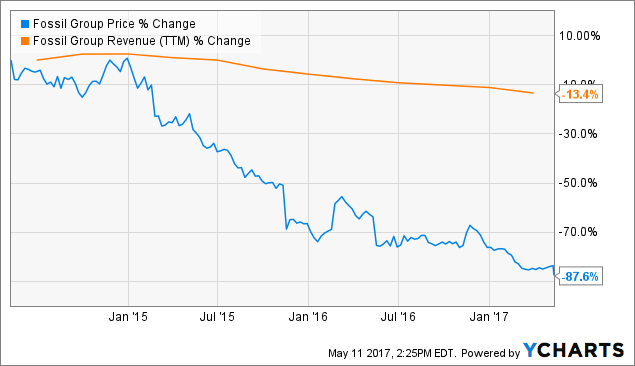 Ouch! Why Fossil Group, Inc. Stock Plummeted Today