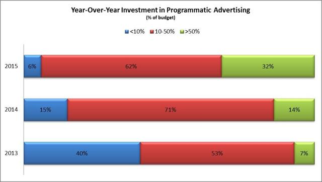 Marketers who invest >50% of their budget in programmatic grew to 32% in 2015 from 7% in 2017 while <10% of budget shrank to 6% from 40% in the same period