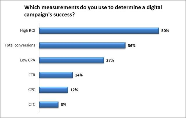 High ROI and total conversion as the most important determinants of digital campaign success