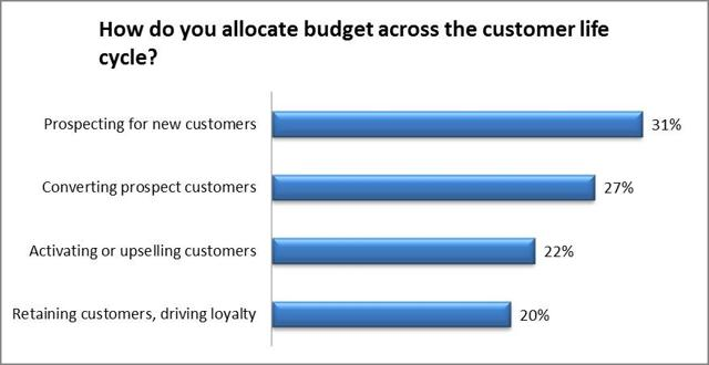 Marketers allocate largest portion of their budgets to prospecting (top of the funnel)