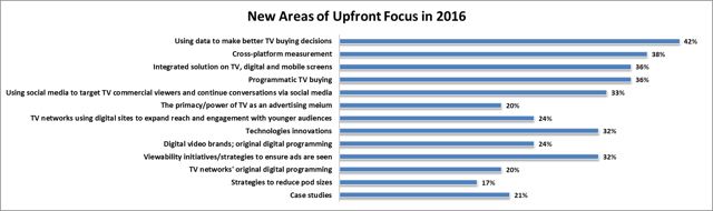 Using data to make better TV buying decisions, cross-platform measurement, integrated solution on TV, digital & mobile screens and programmatic TV buying are top four Newfront topics
