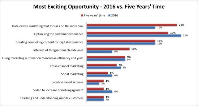 Data driven marketing that focuses on the individual names as the most exciting opportunity in five years