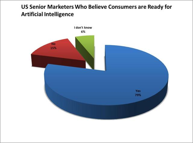 ~80% of marketers believe consumers are ready for artificial intelligence
