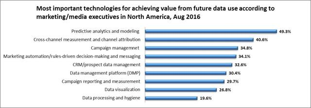 49%/41% name predictive analytics & modelling/cross-channel measurements & channel attribution as most important technologies for achieving value from data