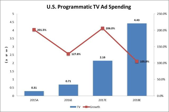 U.S. Programmatic TV