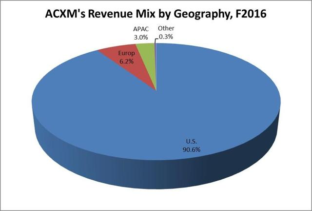 Acxiom makes over 90% of its revenue in the U.S.