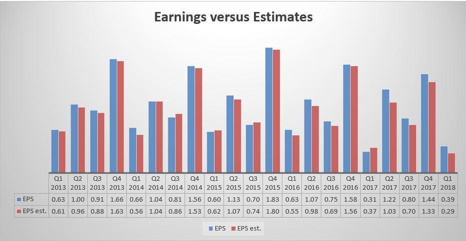 Kohl's profit soars, but key sales figure fell