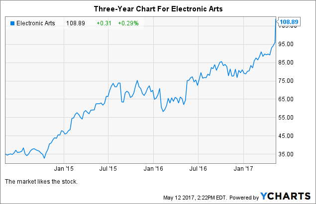 Electronic Arts Possible Investment Idea After Pullback