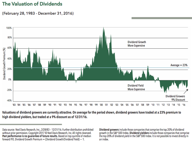 Valuation of Dividends