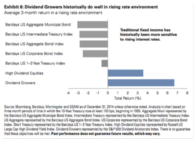 Dividend Growth in rising rate environment