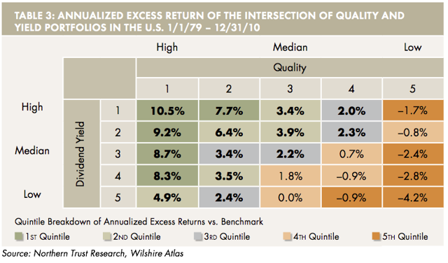 Quality and Yield Excess Return Matrix