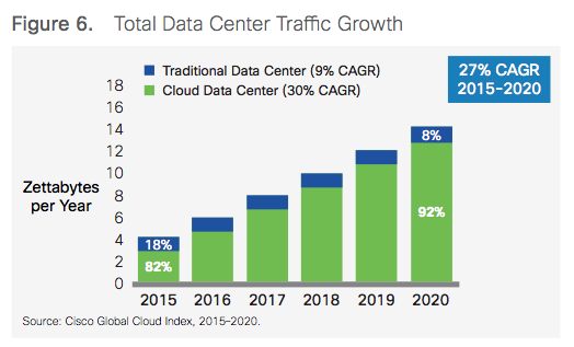 Total Data Center Traffic Growth