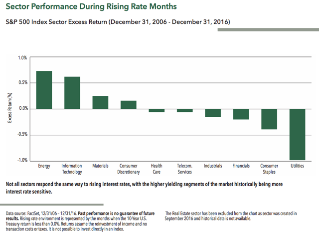 Sector Performance During Rising Rate Months