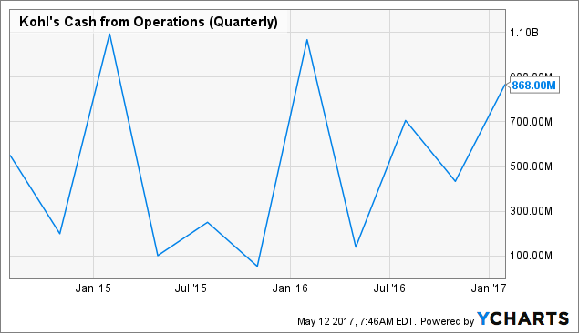 Kohl's Corporation Stock Sees The Needle Move -9.05%