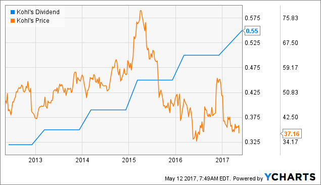 Kohl's (KSS) Profit Up, Though Sales Continue to Drag