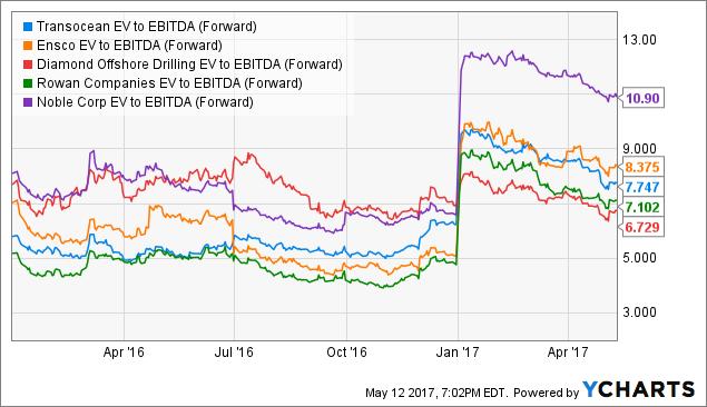 RIG EV to EBITDA (Forward) Chart