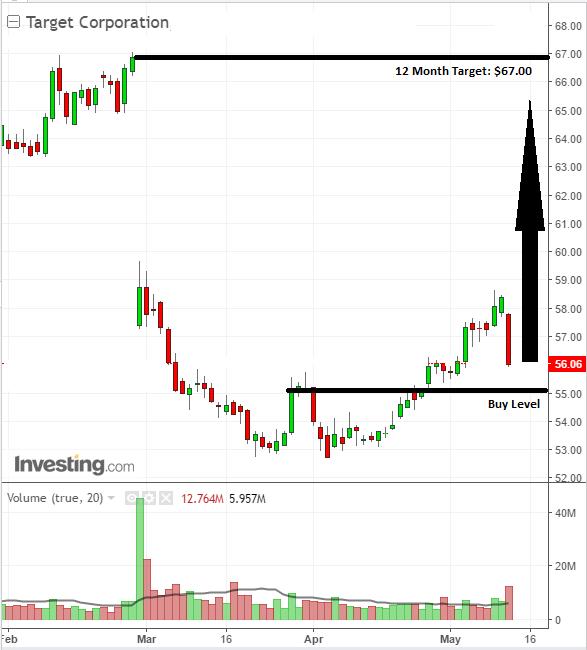 Bullish investor chart buy on Target Corporation shares