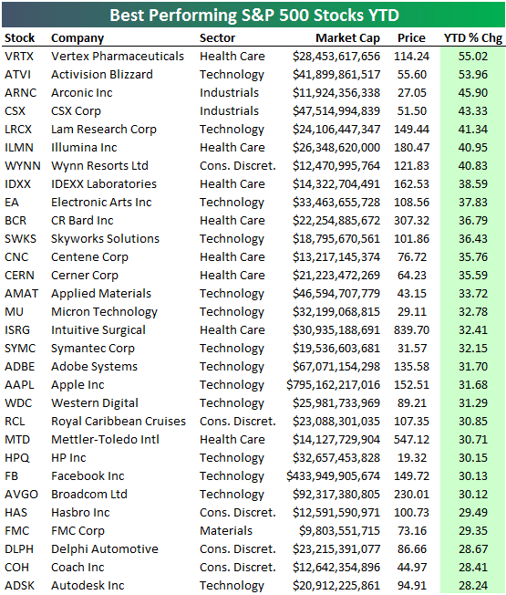 Best And Worst Performing S&P 500 Stocks YTD