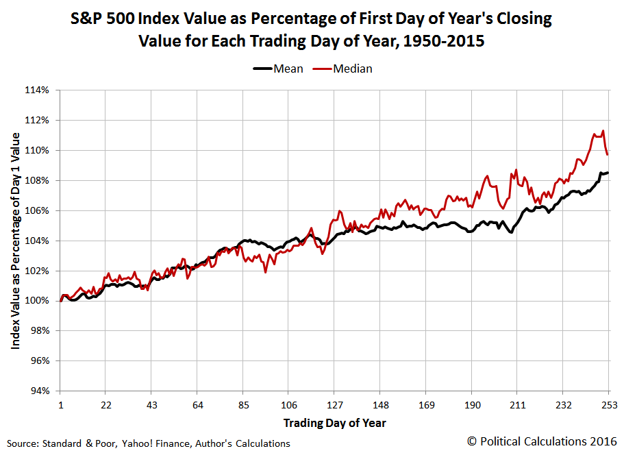 Debunking The 'Sell In May' Stock Trading Strategy | Seeking