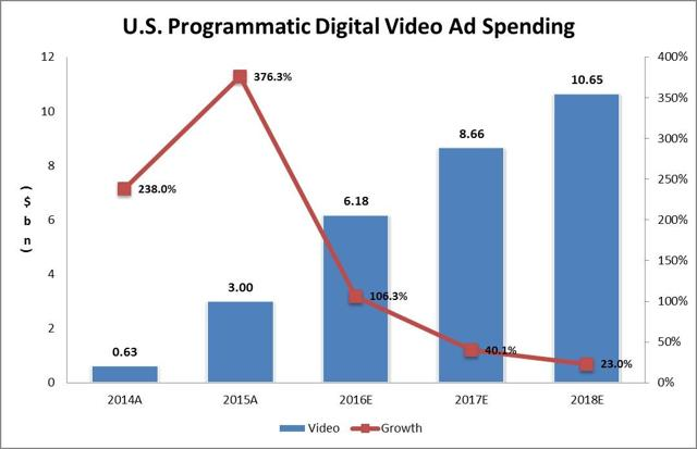 Programmatic video advertising