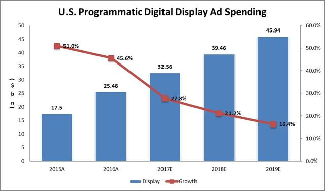 Programmatic Display Ad