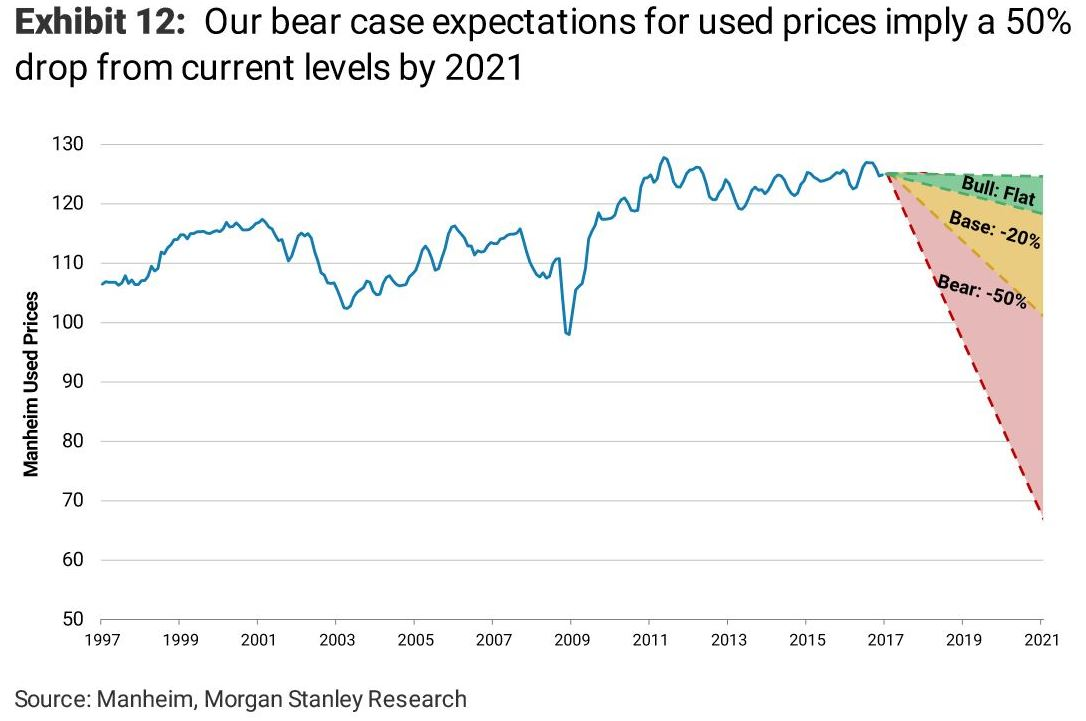 abb0ba9b8d88c4 Estimates range from used car prices staying flat over the next four years  (best case   bull case) to a worst case scenario of prices dropping by 50%  ...