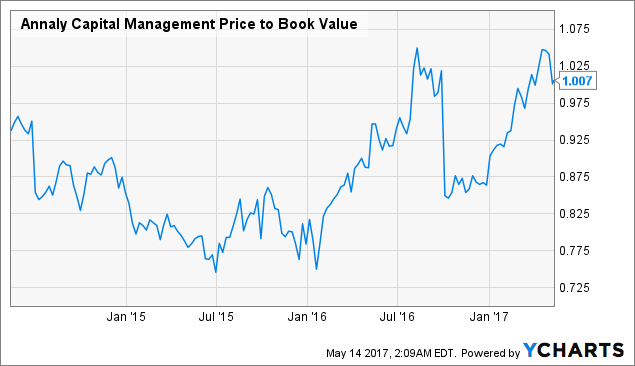 Annaly Capital Management Inc (NYSE:NLY) Under Analyst Spotlight