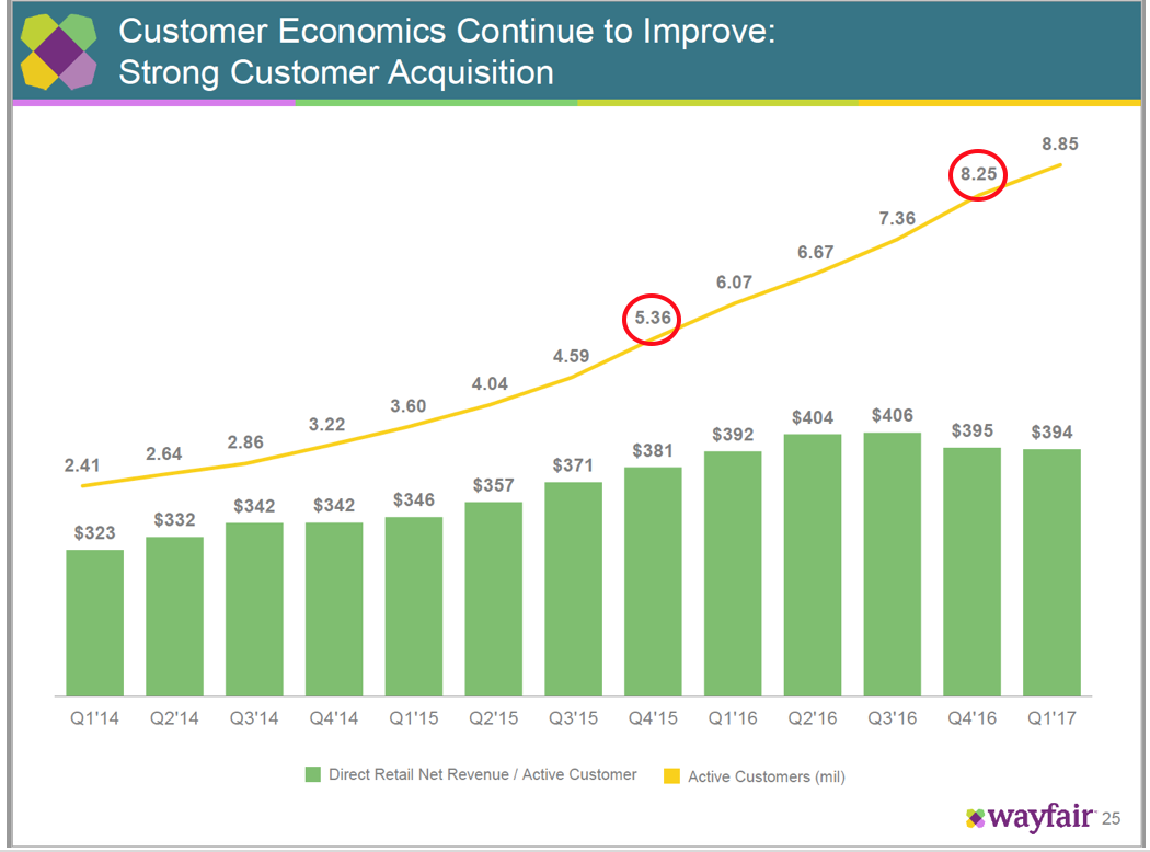 Wayfair 10 off first order - As Of 12 31 15 Wayfair Had 5 36m Active Customers I E Customers Who Transacted At Least Once In Calendar 2015