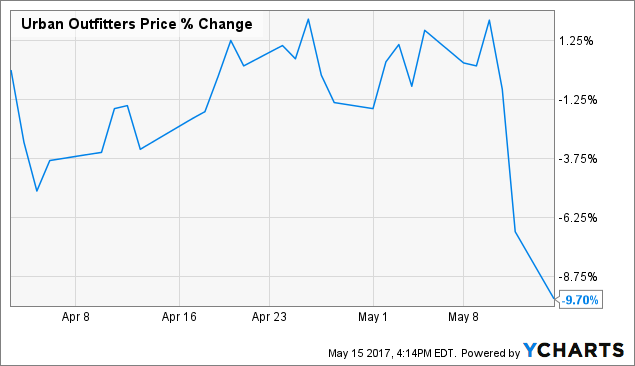 Should You Buy Urban Outfitters, Inc. (NASDAQ:URBN) On Current Analyst Views?