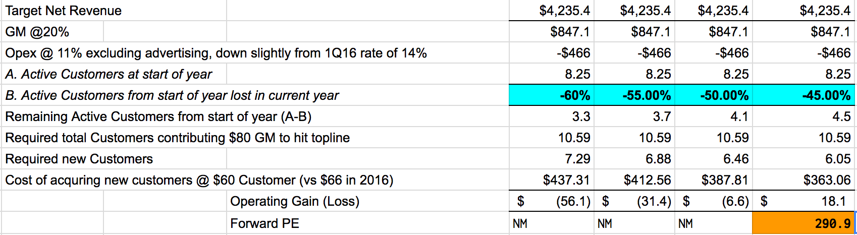 Wayfair 10 off first order - The Drop Off Rate Has To Improve Dramatically To 45 From The 60 Level In 2014 And 2015 For Wayfair To Just About Hit Profitability