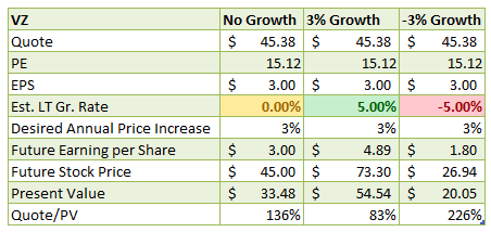 Verizon: Take Advantage Of The Recent Decline - Verizon