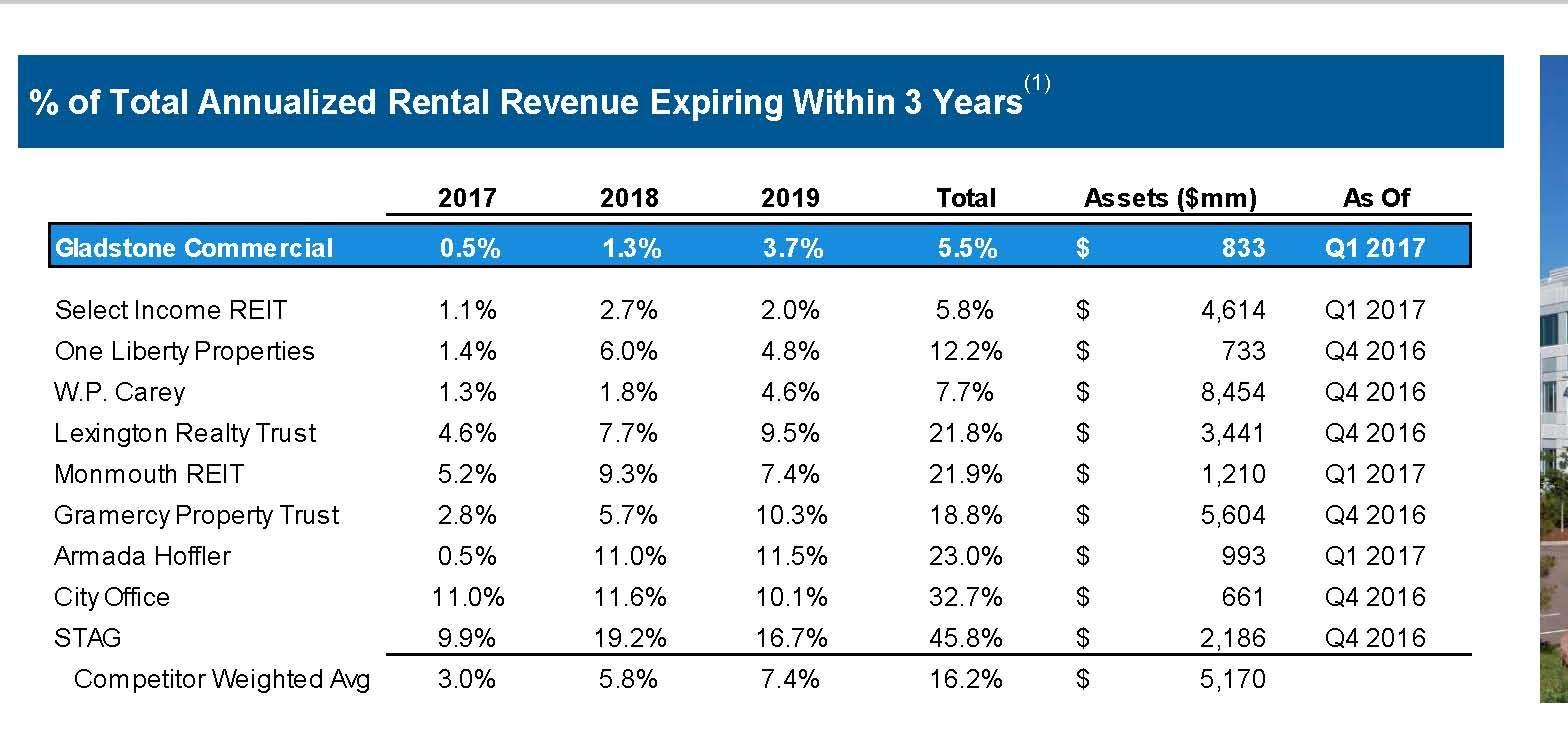 Source: Gladstonemercial's 1q17 Investor Presentation