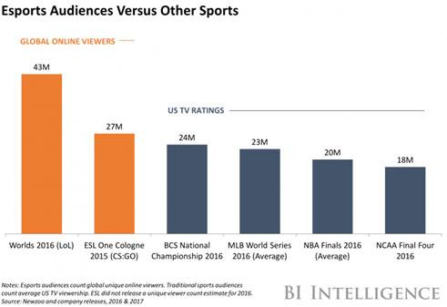 Investing In Sports Esports Sports Media And Sports Betting