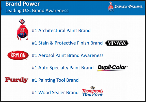Sherwin-Williams: Don't Get Flashy With Start-Ups Such As Snap
