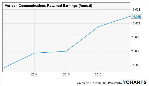 VZ Retained Earnings (Annual) Chart