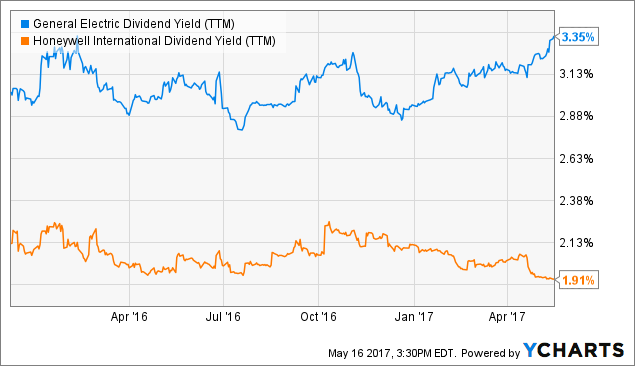GE Dividend Yield (<a href=
