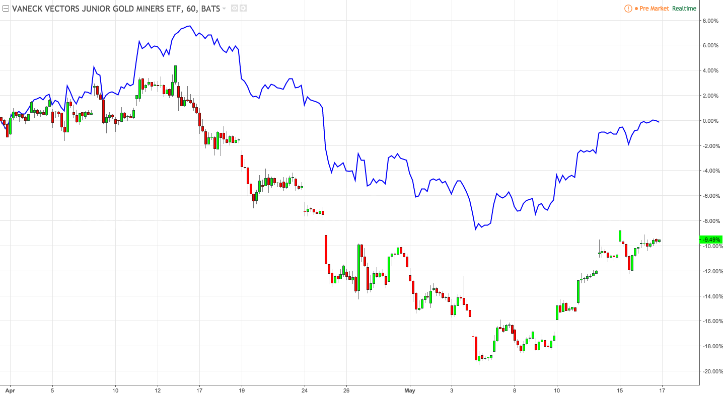 Gdx Vs Gdxj Which To Buy Nysearca Gdxj Seeking Alpha