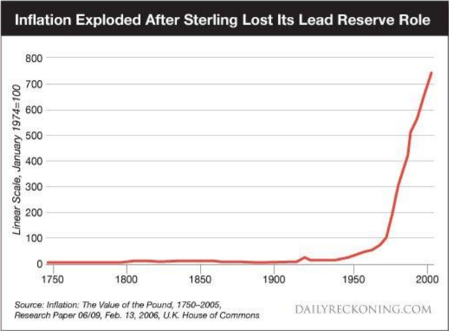 Sterling has lost 99.5% of it