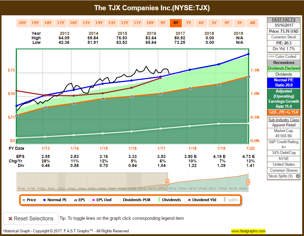 Tjx Stock Quote Buy The Dip In This Future Dividend Aristocrat  Tjx Companies Inc
