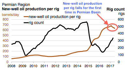 Harbinger Of An End To Permian Basin's Shale Oil Growth