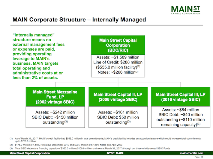 capital structure management