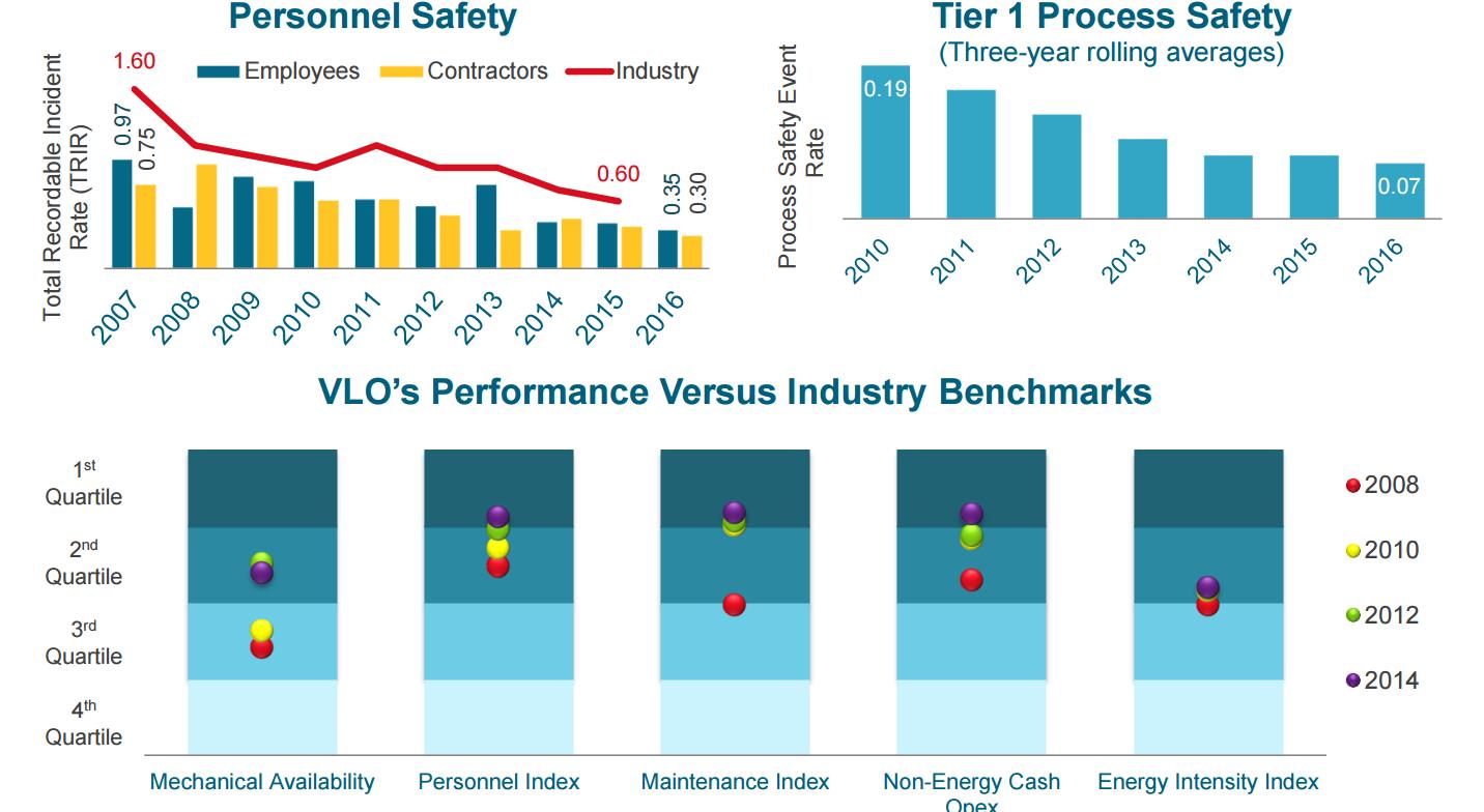 valero industry overview