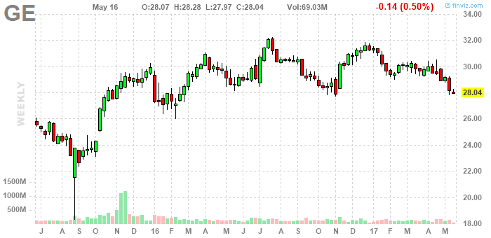 the activist investor is known for its extensive white papers on its holdings and it put out one for ge in oct - General Electric