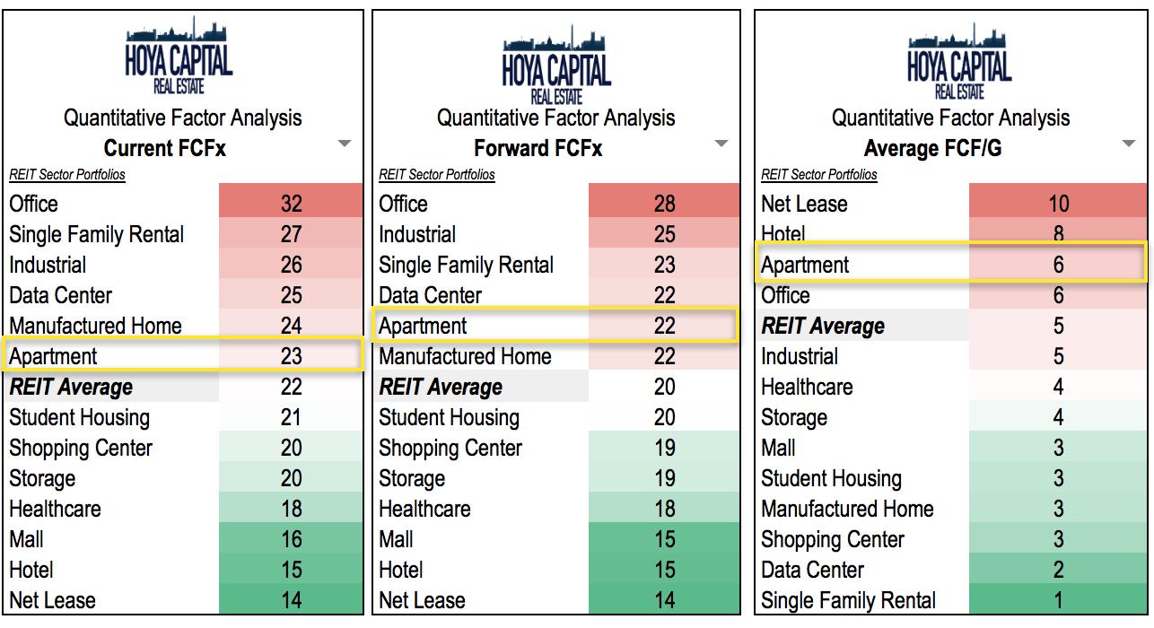 Reit Rankings Apartments Seeking Alpha