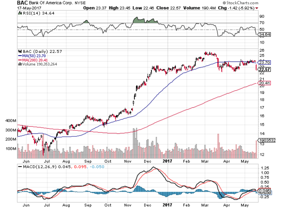Analytical Approach on: Bank of America Corp (NYSE:BAC)