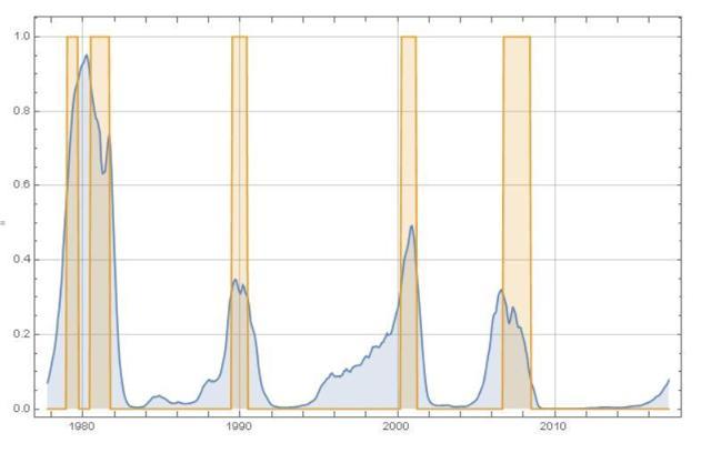 Recession Predictor Chart