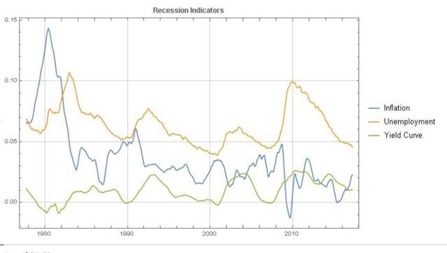 Recession Indicators